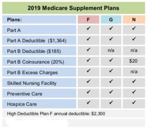 Medicare Options • Medicare Insurance Consultants